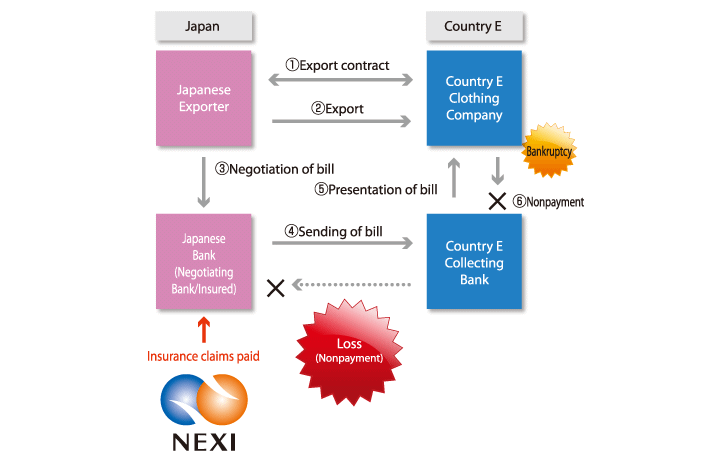 Case Examples Insurance claims NEXI Nippon Export and Investment – Bill of Exchange Sample