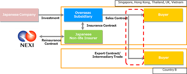 International Cooperation|NEXI Nippon Export and Investment
