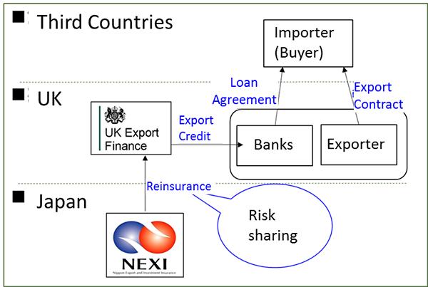 United Kingdom/Reinsurance Agreement between NEXI and UK